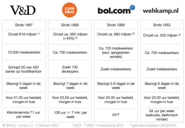 V&D versus bol.com