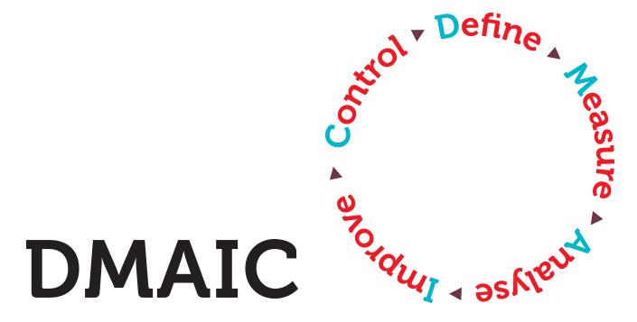 DMAIC-methodiek voorbeeld