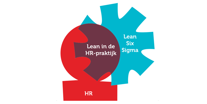 training lean en HR