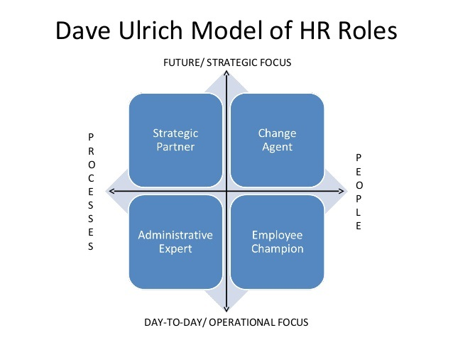 HR's abundant track record