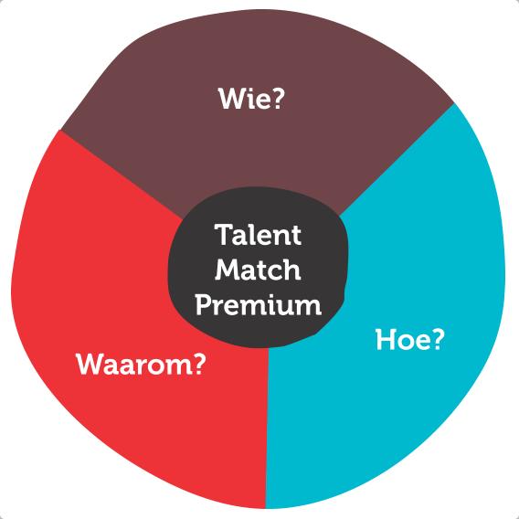 Talent Match Premium